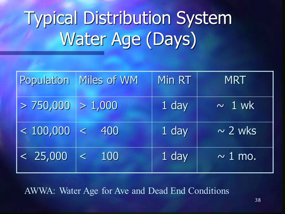 Typical Distribution System Water Age (Days)