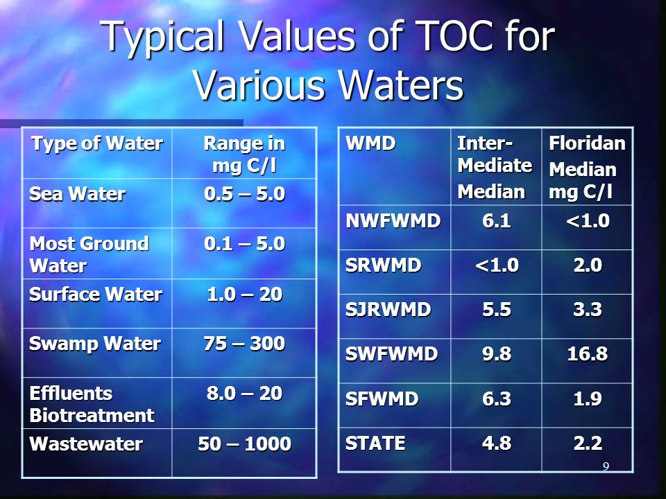Typical Values of TOC for Various Waters