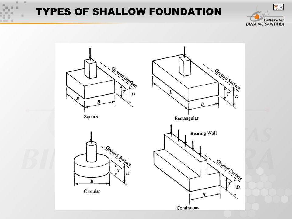 Session 5 – 6 BEARING CAPACITY OF SHALLOW FOUNDATION - ppt