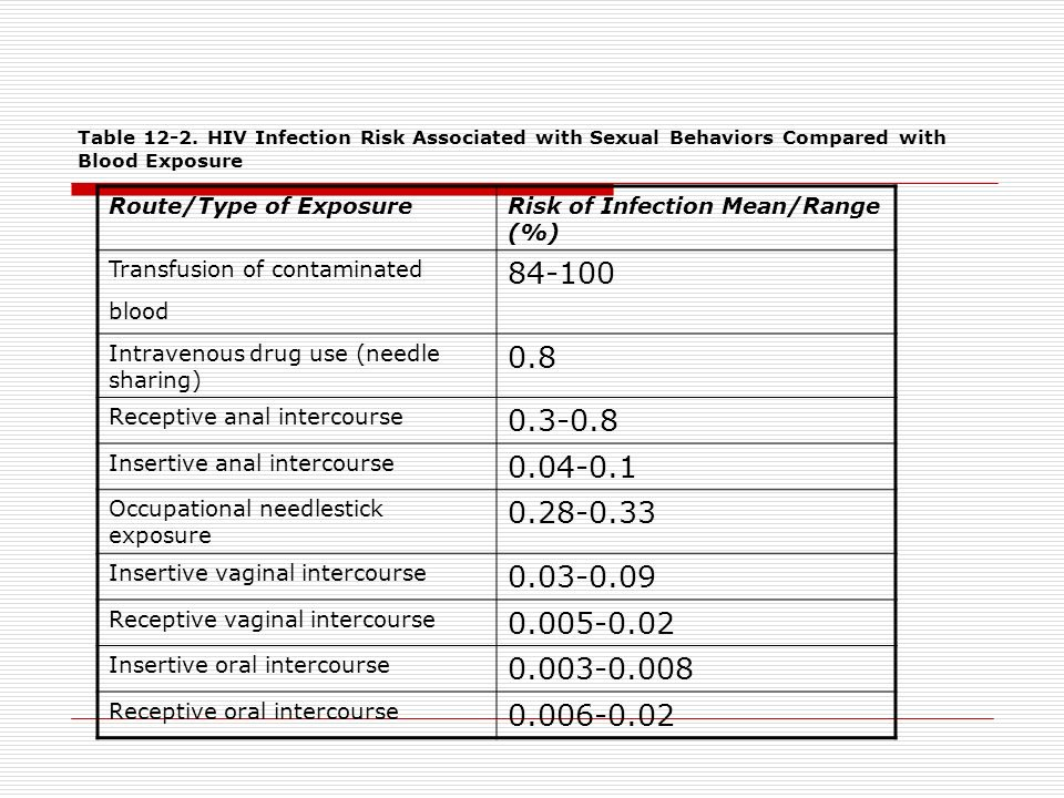 Likelihood of hiv transmission for anal insertive sex
