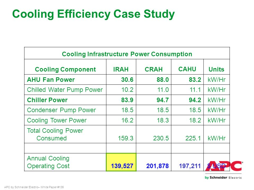 Data Center Consolidation & Energy Efficiency in Federal
