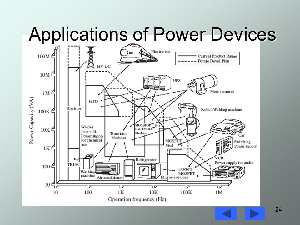 Power Electronics Lecture 1 - ppt video online download