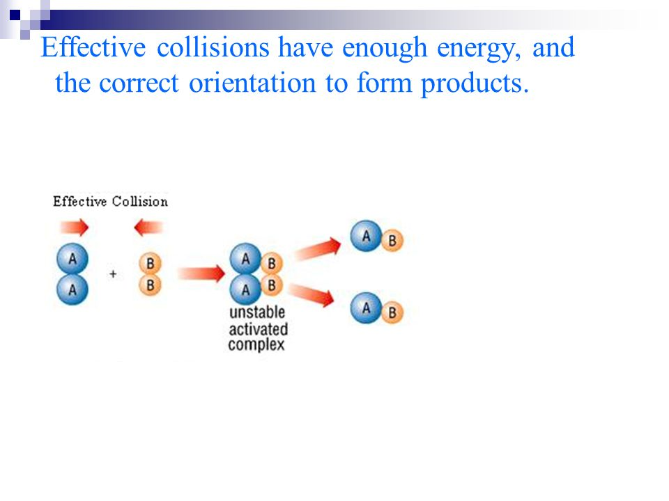 Effective collisions have enough energy, and the correct orientation to form products.