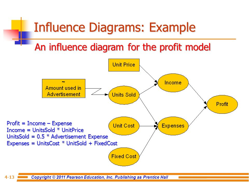 Chapter 4 Modeling And Analysis Ppt Video Online Download