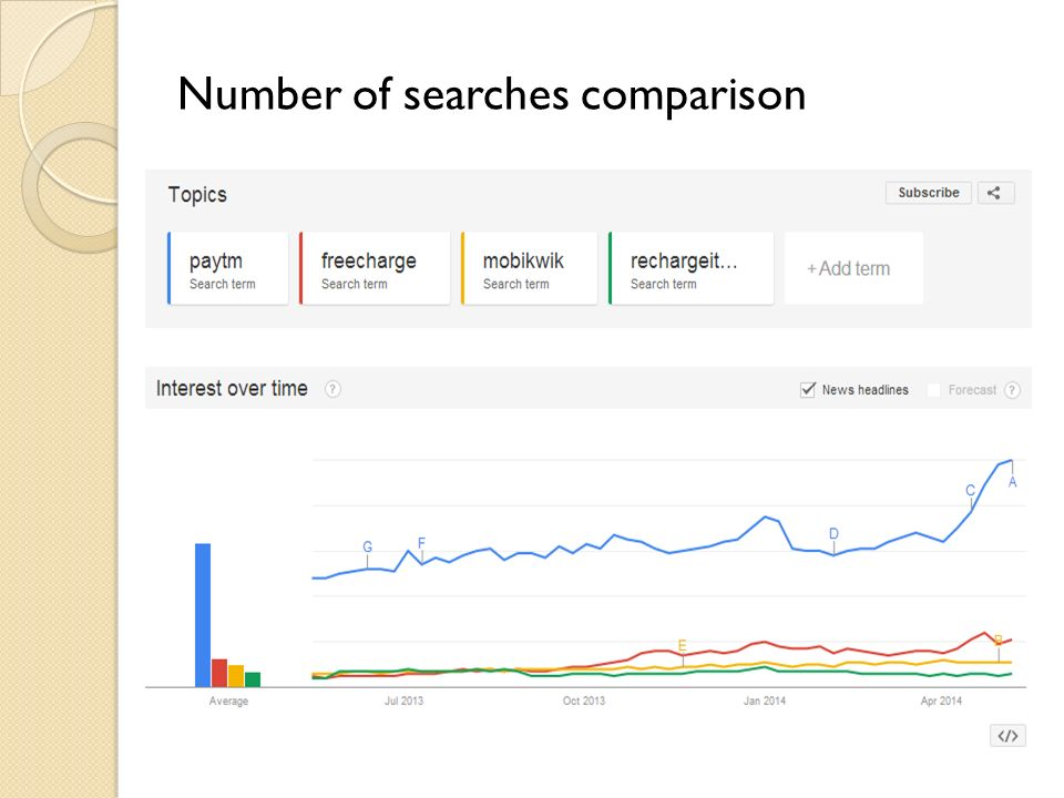 Number of searches comparison