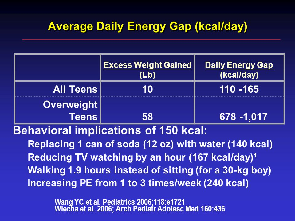 Average Daily Energy Gap (kcal/day)