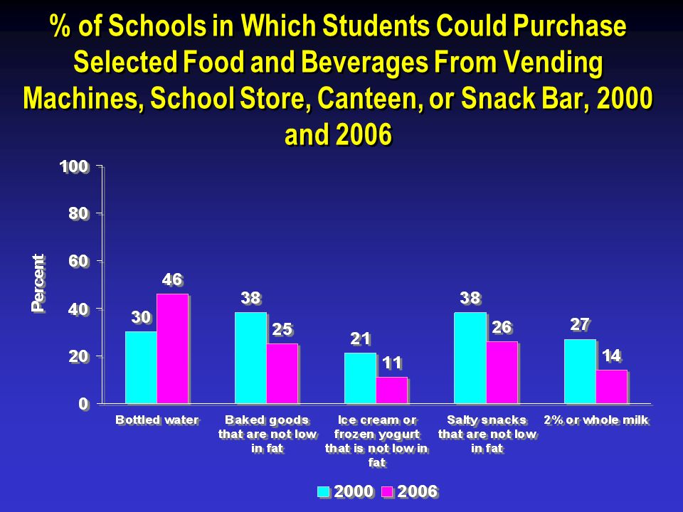 % of Schools in Which Students Could Purchase Selected Food and Beverages From Vending Machines, School Store, Canteen, or Snack Bar, 2000 and 2006