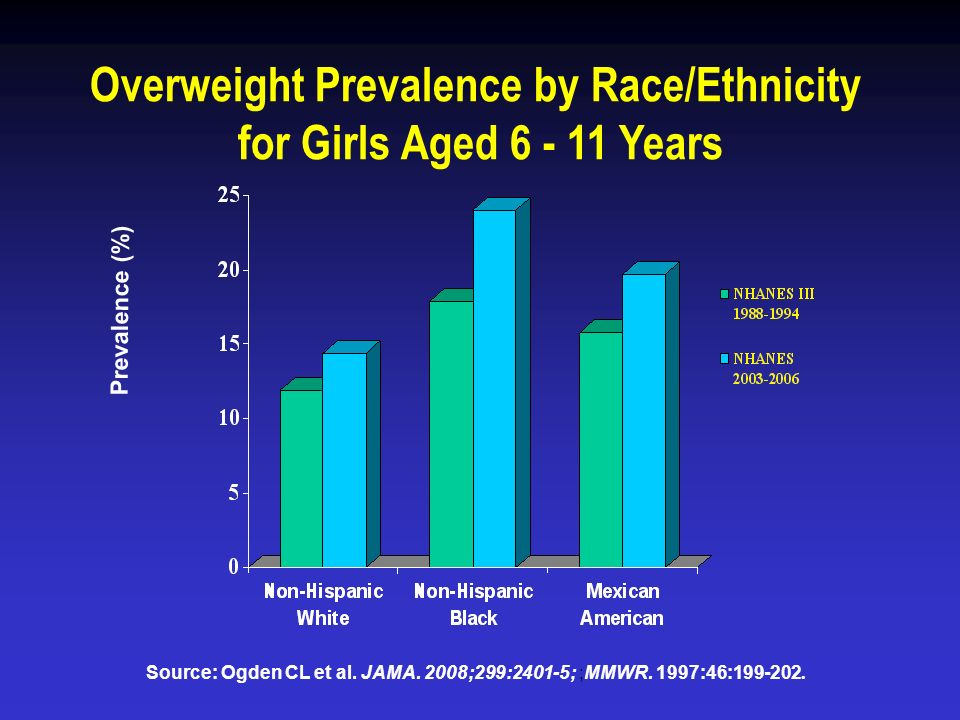 Overweight Prevalence by Race/Ethnicity
