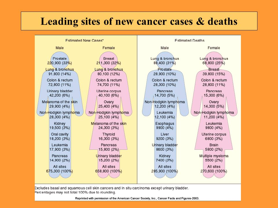 Leading sites of new cancer cases & deaths