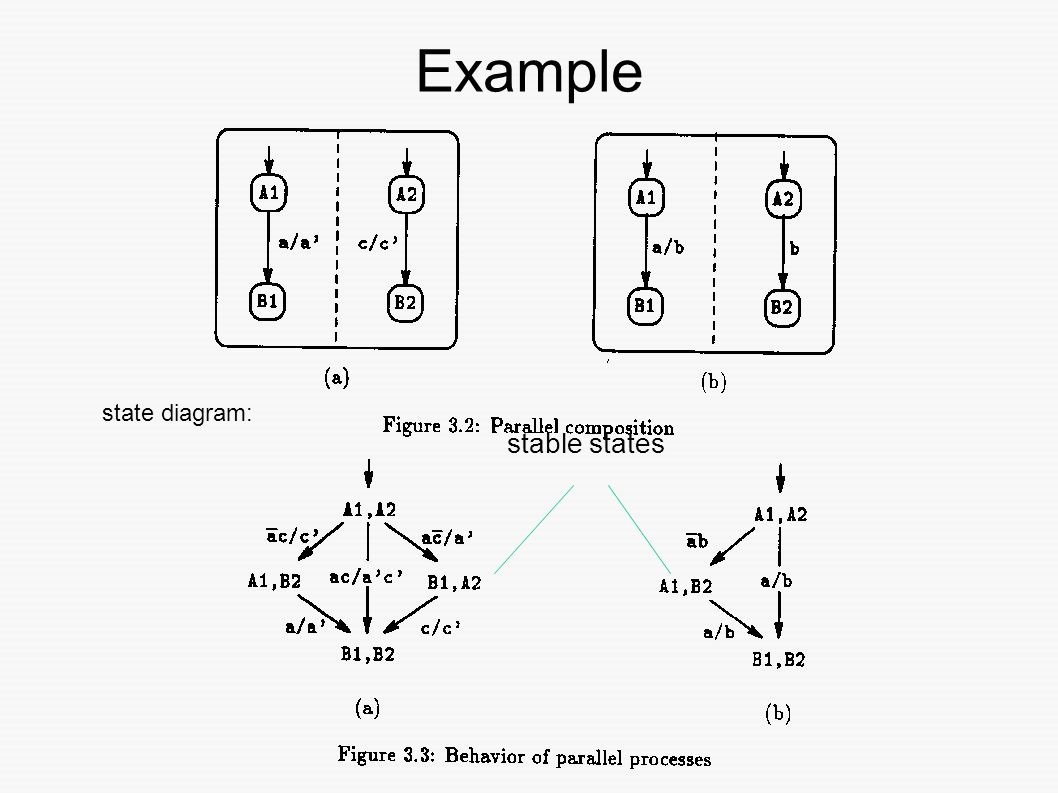 System Modelling And Verification Ppt Download Example State Diagram 38 Stable States