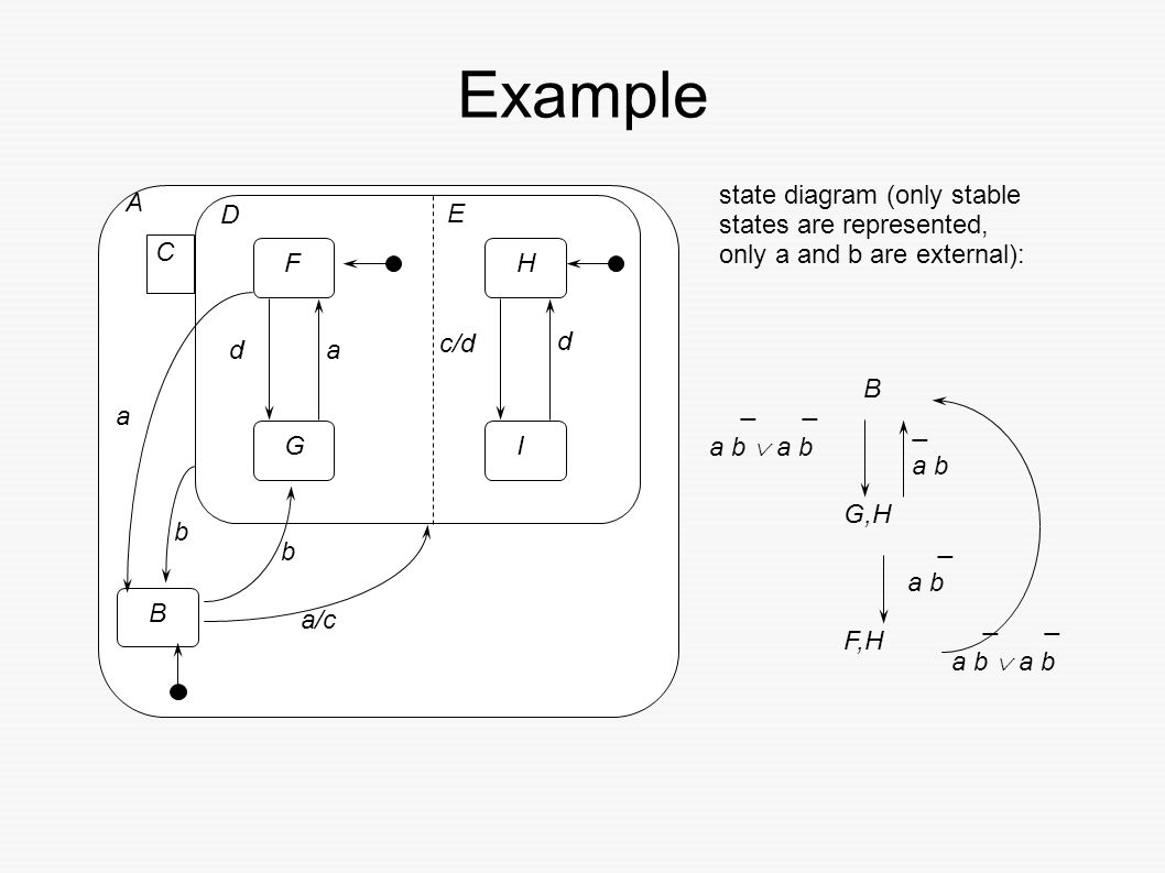 System Modelling And Verification Ppt Download Example State Diagram Pictures Only Stable States Are Represented A B External