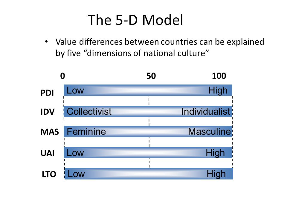 hosfstedes 5 cultural dimensions colombia Introduction2 2 culture3 3 colombia5 4 cultural models and cultural dimensions9 41 geert hofstede's cultural dimensions9 411.