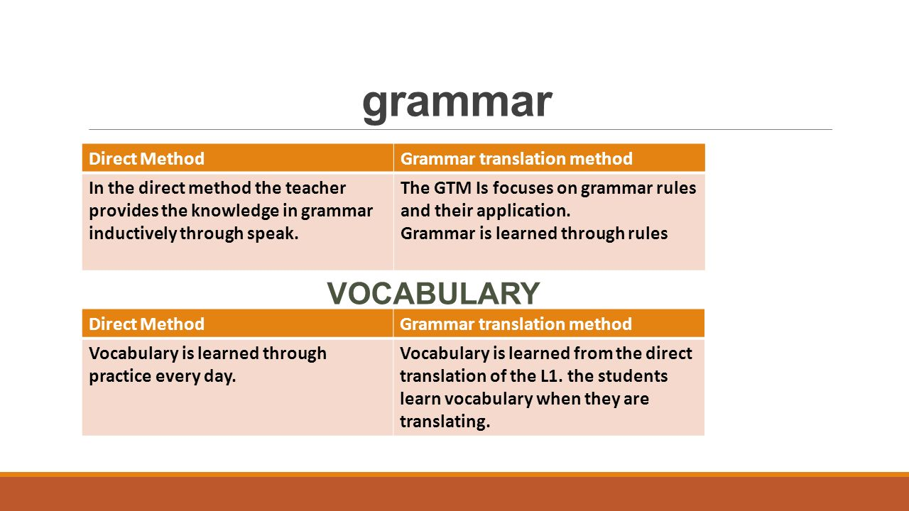 grammar VOCABULARY Direct Method Grammar translation method