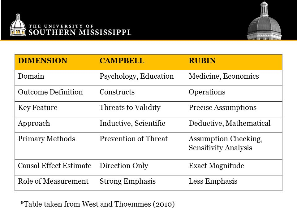 DIMENSION CAMPBELL. RUBIN. Domain. Psychology, Education. Medicine, Economics. Outcome Definition.