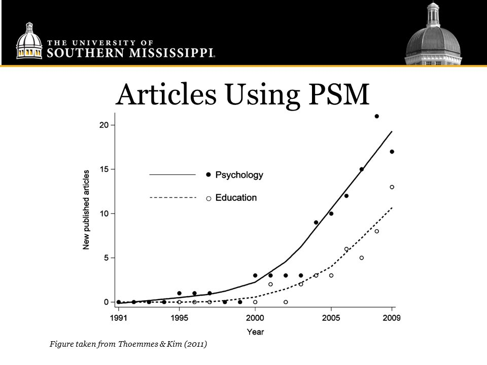 Articles Using PSM Figure taken from Thoemmes & Kim (2011)