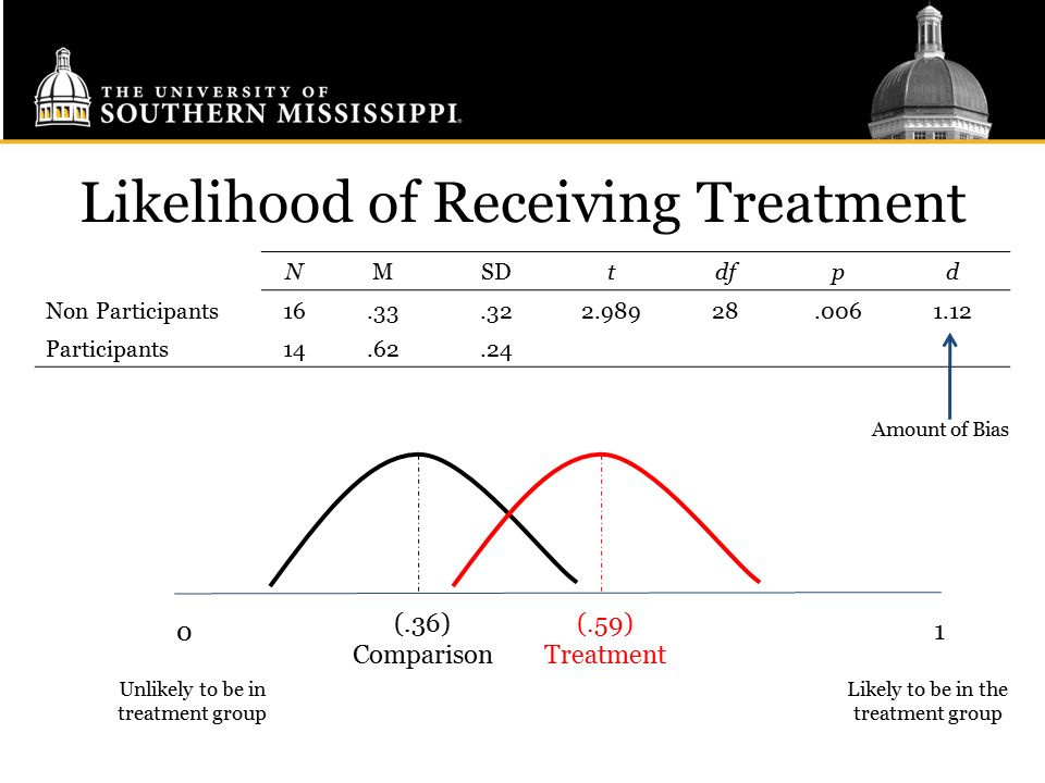 Likelihood of Receiving Treatment