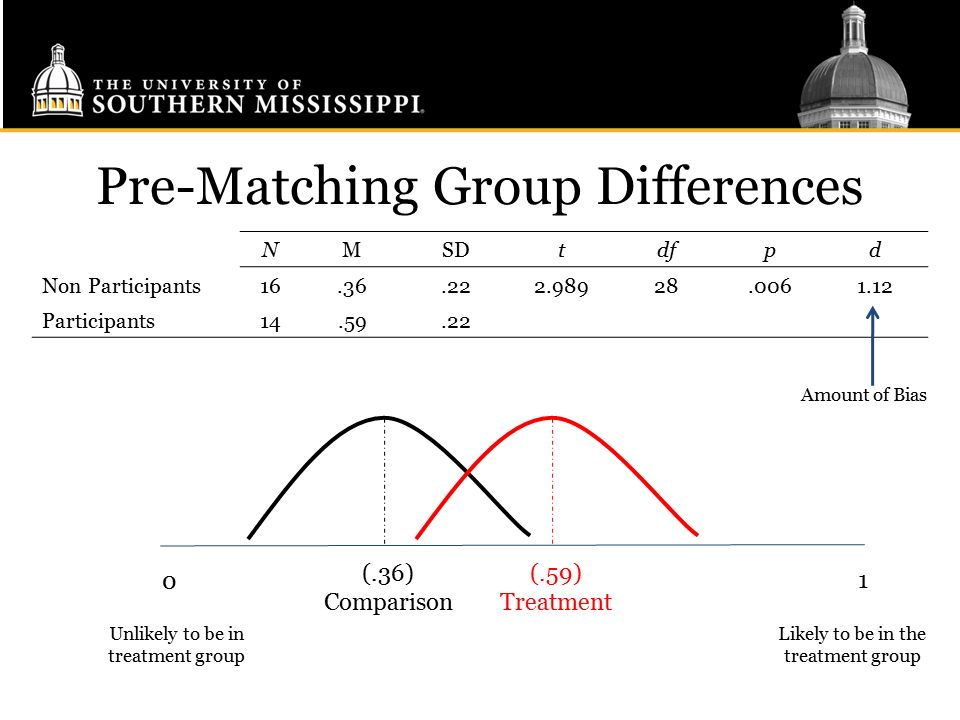 Pre-Matching Group Differences