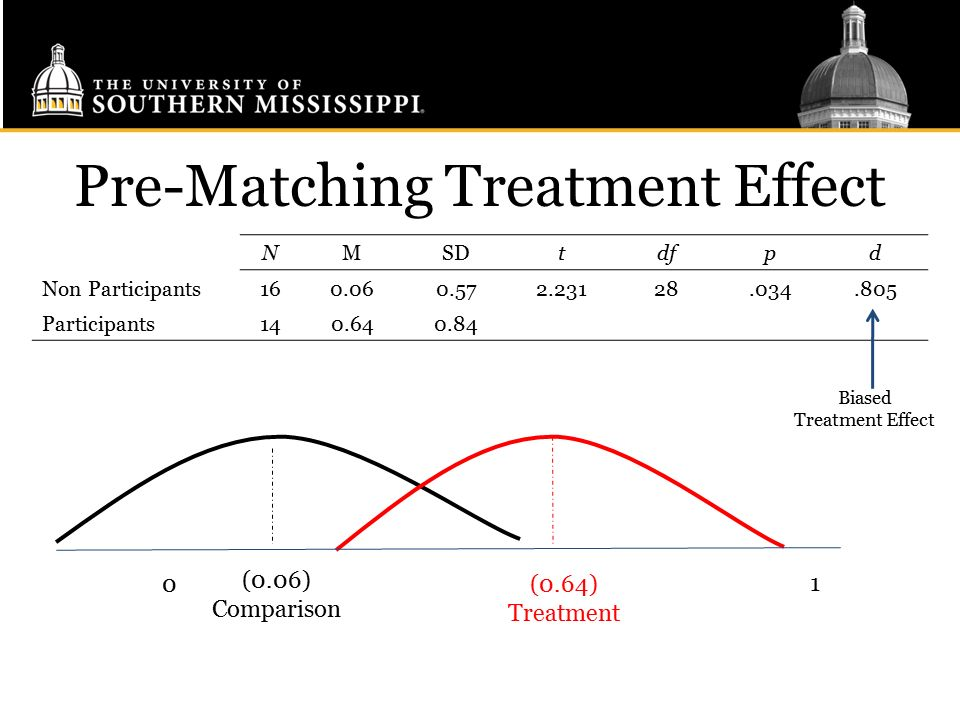Pre-Matching Treatment Effect