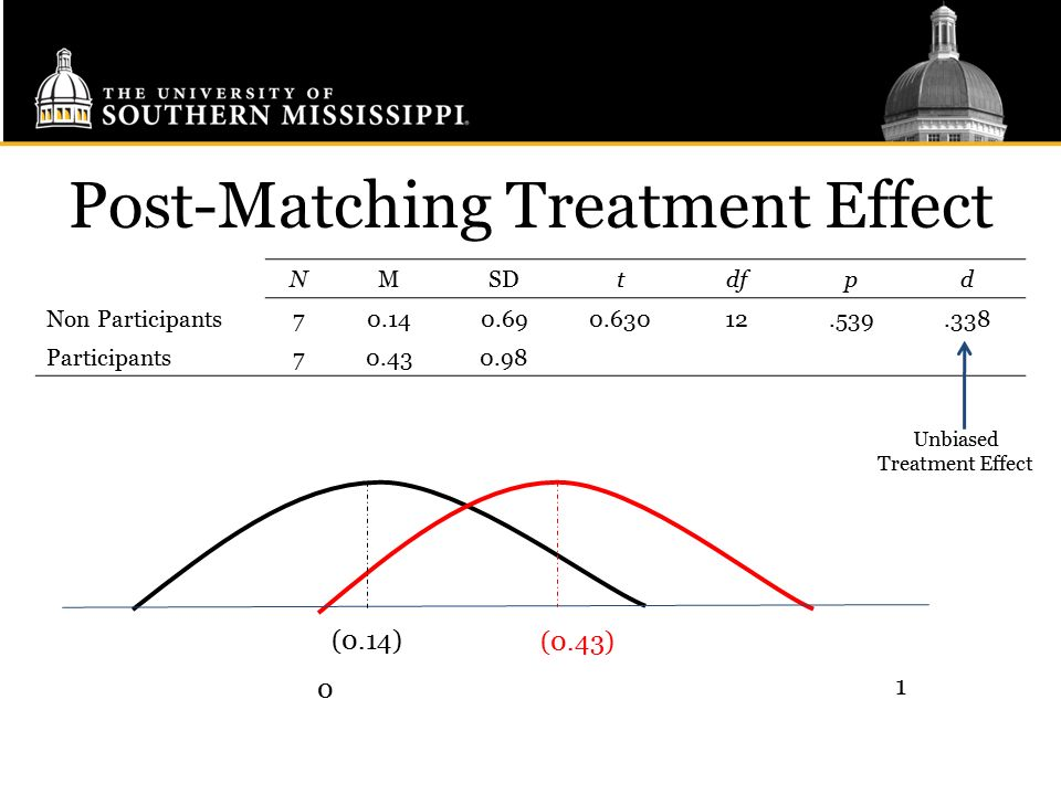 Post-Matching Treatment Effect