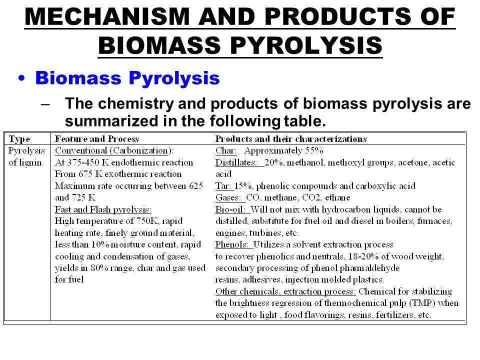 Biomass Pyrolysis Training on - ppt download