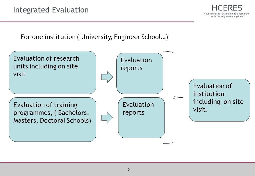 Integrated Evaluation