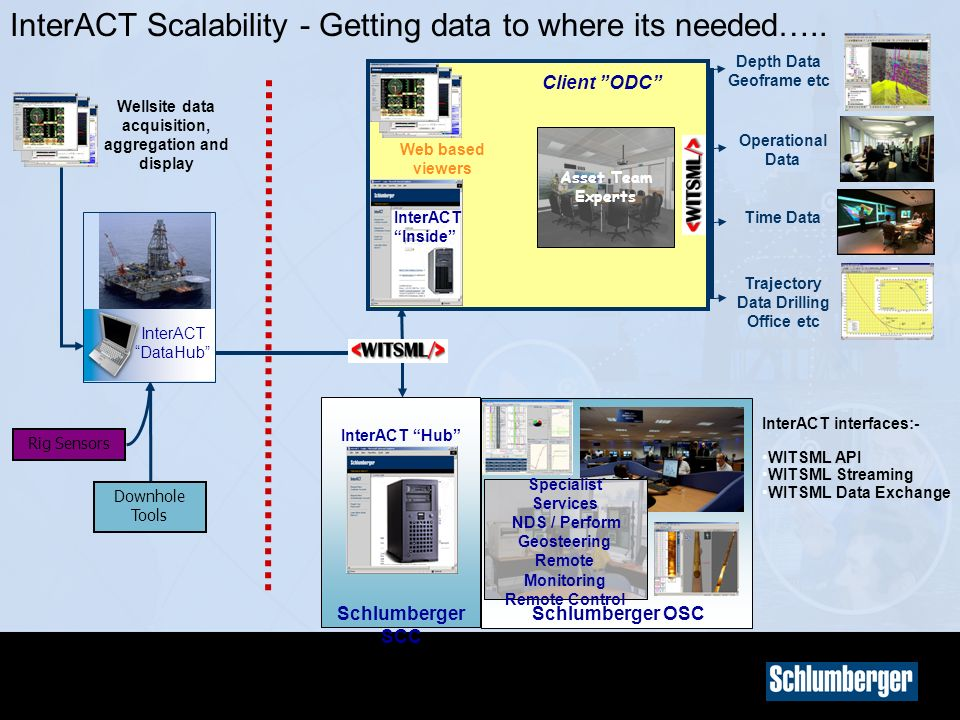 InterACT Scalability - Getting data to where its needed…..