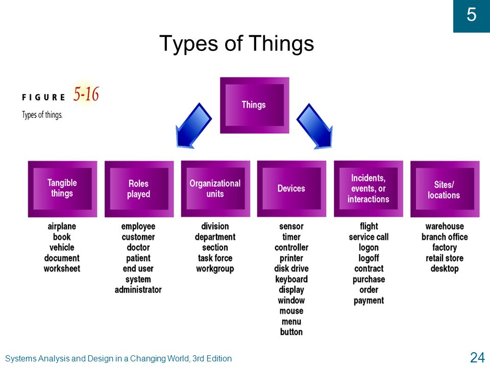 Chapter 5 Modeling Systems Requirements Events And Things Ppt Video Online Download
