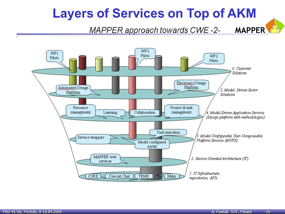 Layers of Services on Top of AKM MAPPER approach towards CWE -2-