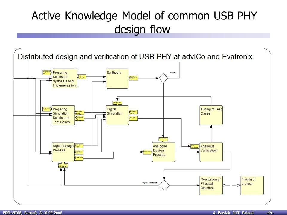 Active Knowledge Model of common USB PHY design flow