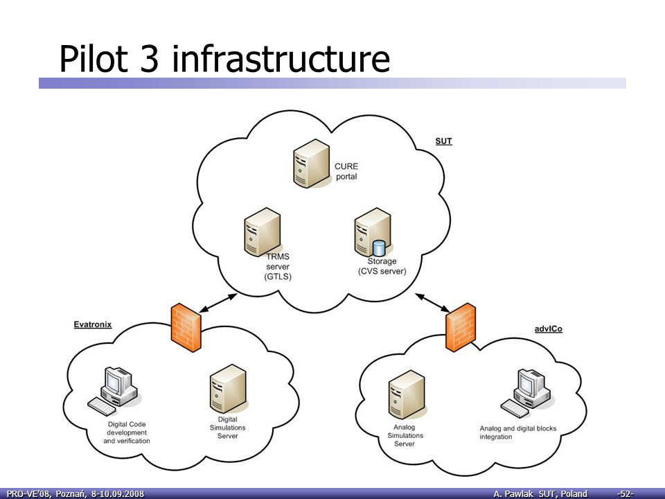 Pilot 3 infrastructure For the pilot 3 the following infrastructure was deployed: At SUT were installed the following tools: