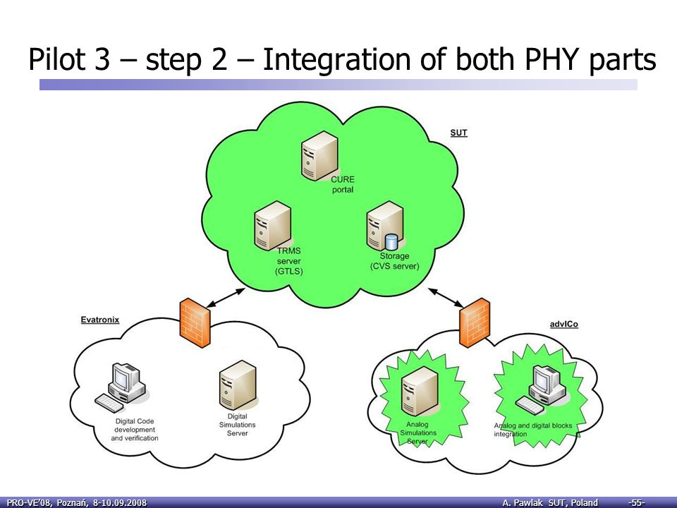 Pilot 3 – step 2 – Integration of both PHY parts