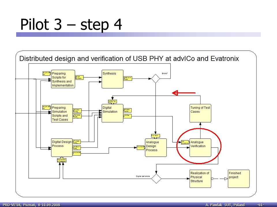 Pilot 3 – step 4 6) If existing test cases do not decide where is a problem (in digital or analog), Advico can: