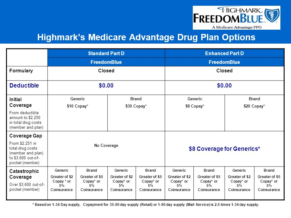 Medicare Prescription Drug Plan Cost Estimator (BlueRx Basic)