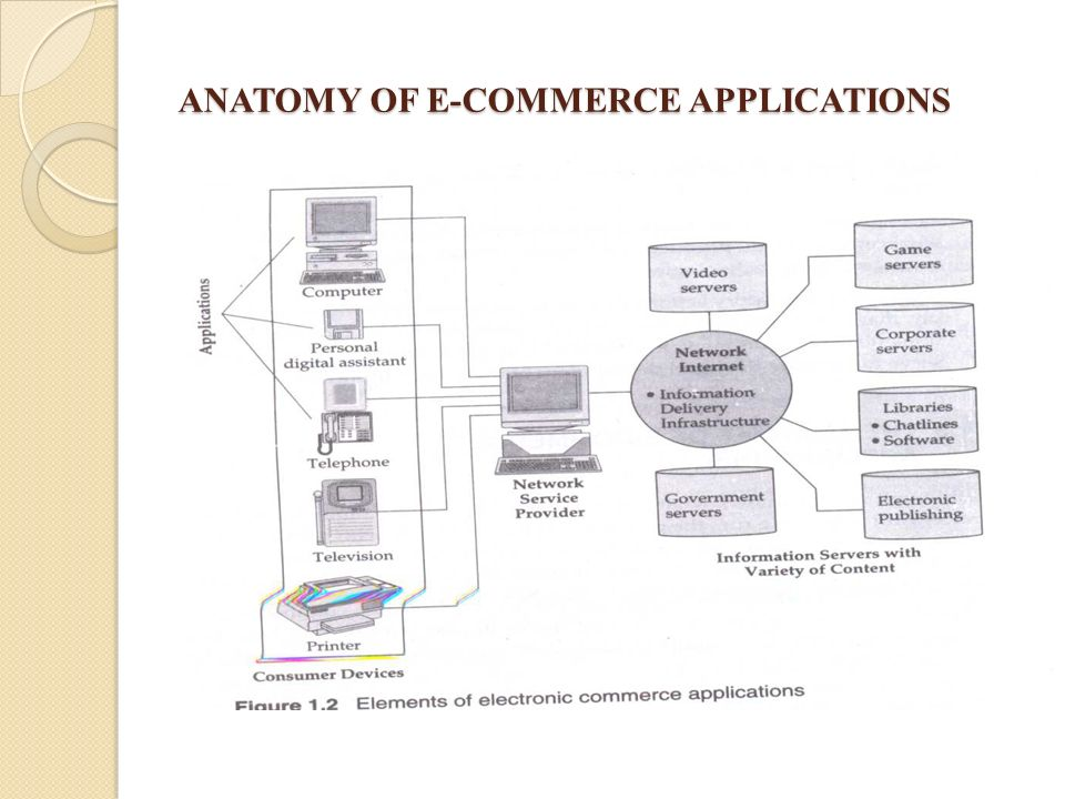 MODULE1 INTRODUCTION TO ELECTRONIC COMMERCE - ppt video online download