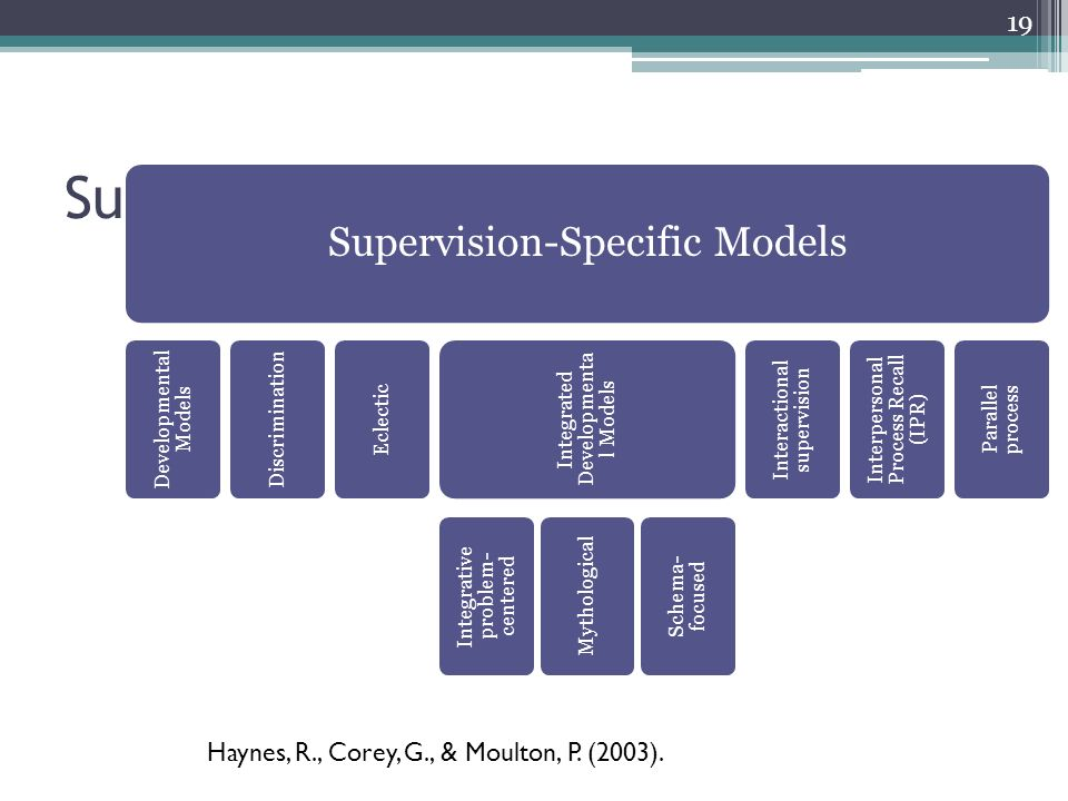supervisory model Supervised learning is the machine learning task of learning a function that maps an input to an output based on example input-output pairs.