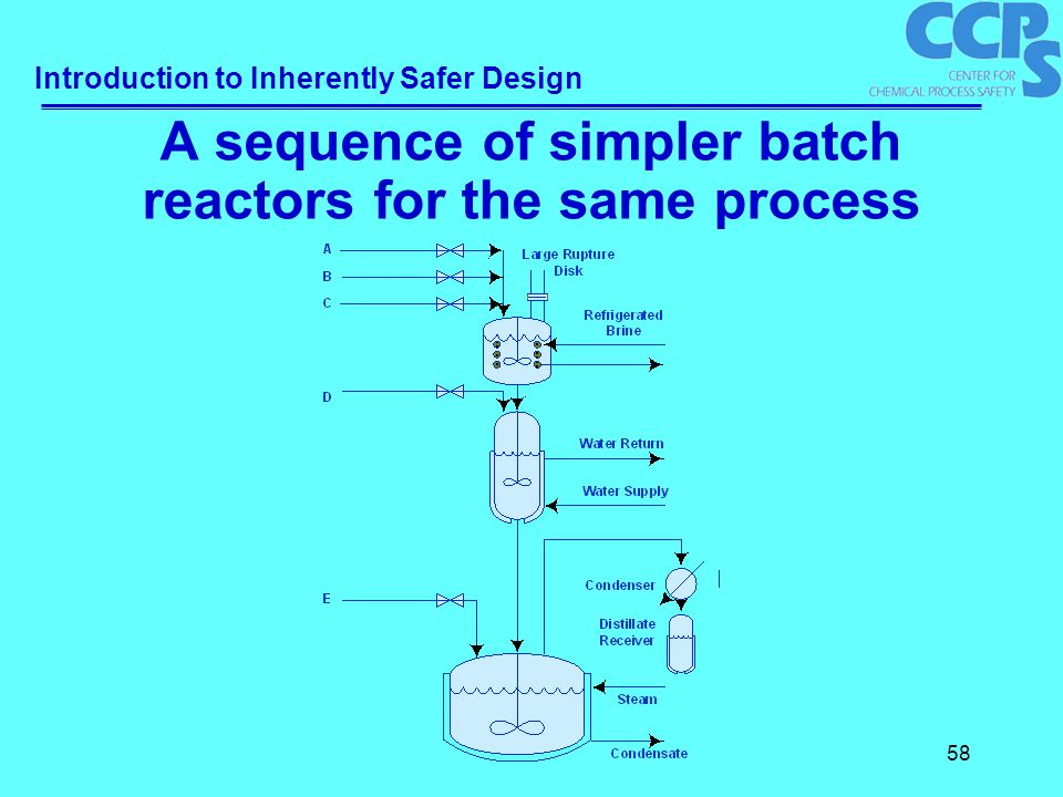 introduction to inherently safer design ppt download rh slideplayer com Batch Reactor Design of Sodium Acetate Research Reactor Diagram