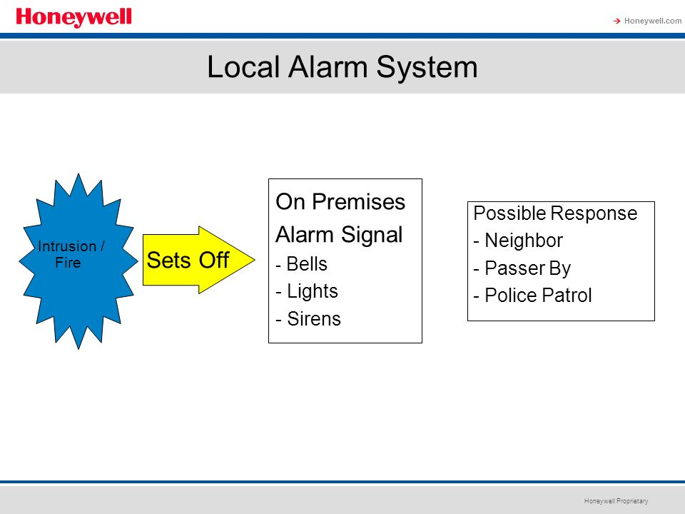 Local Alarm System On Premises Alarm Signal Sets Off Possible Response