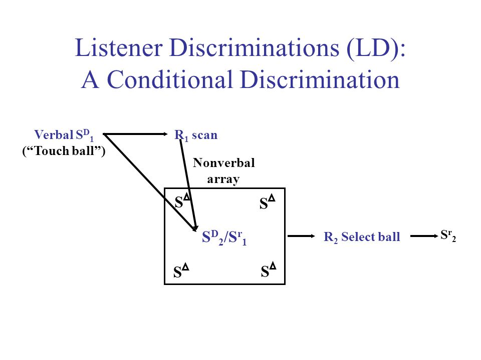 Listener Discriminations (LD): A Conditional Discrimination