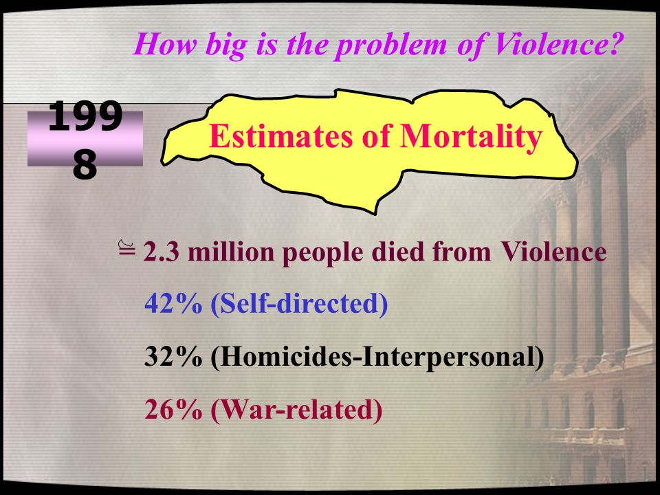 Estimates of Mortality = 2.3 million people died from Violence