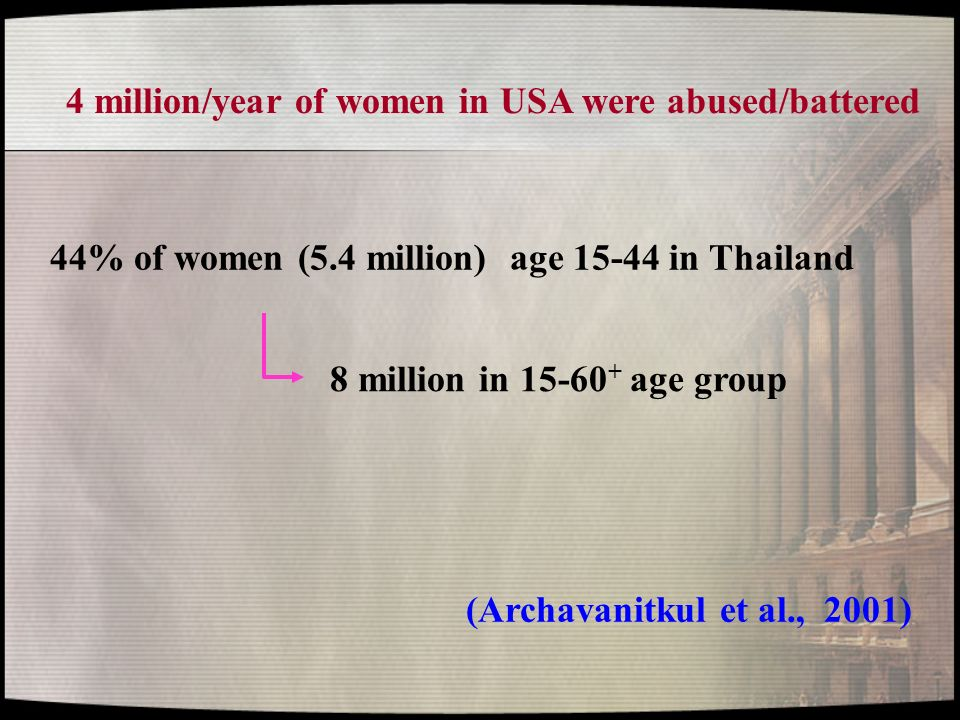 4 million/year of women in USA were abused/battered