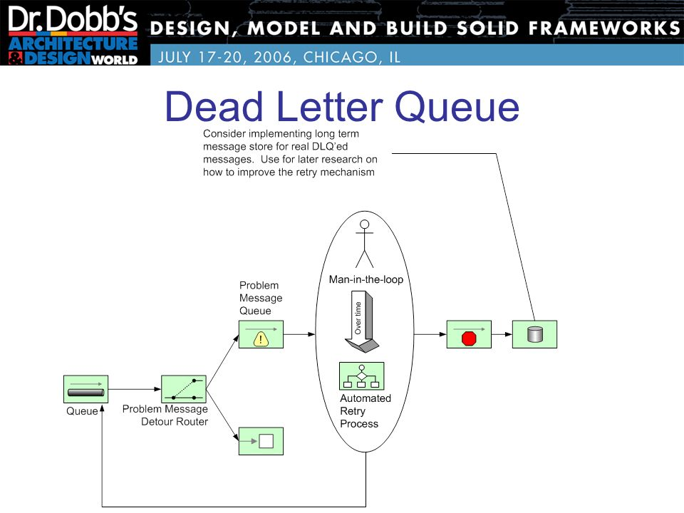 dead letter queue awesome dead letter queue cover letter examples 40681