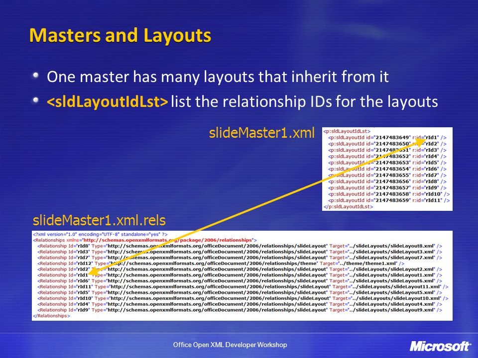 Masters and Layouts One master has many layouts that inherit from it