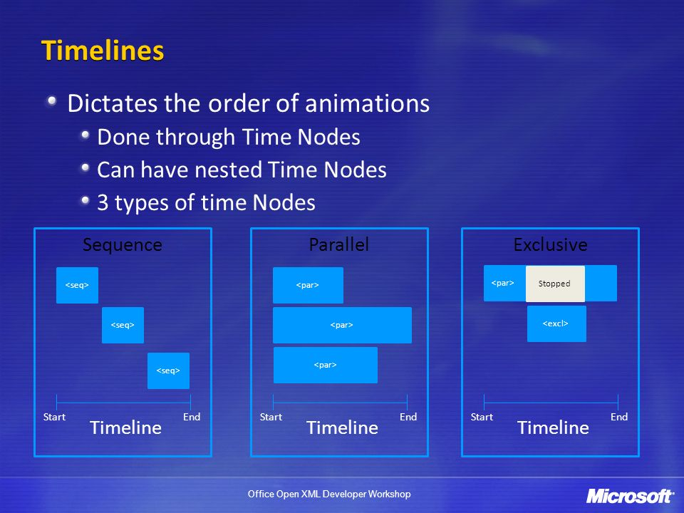 Timelines Dictates the order of animations Done through Time Nodes