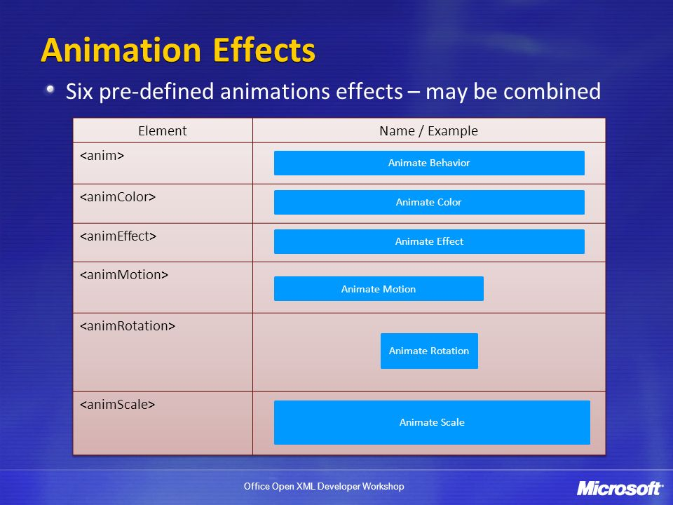 Animation Effects Six pre-defined animations effects – may be combined