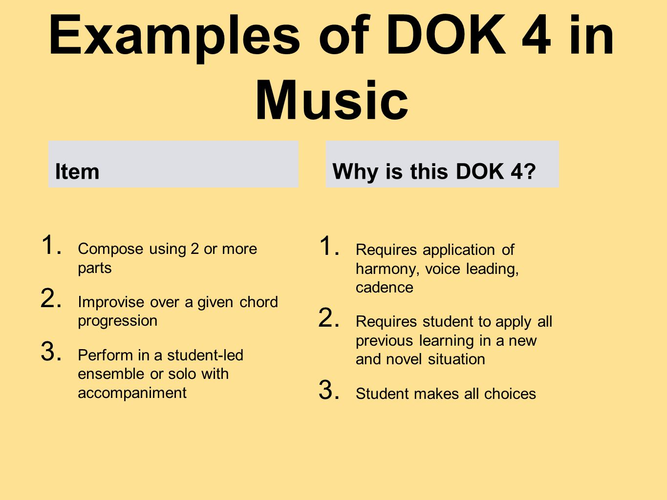 Examples of DOK 4 in Music