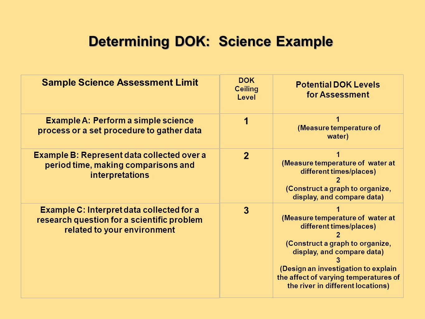 Dok question stems.