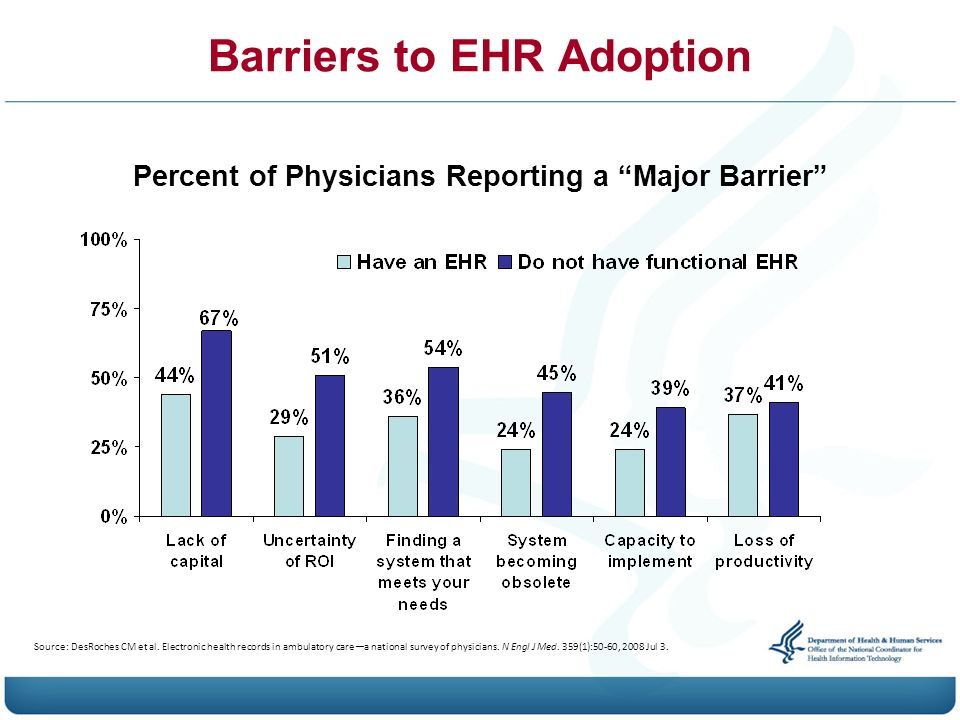 physician resistance to ehr