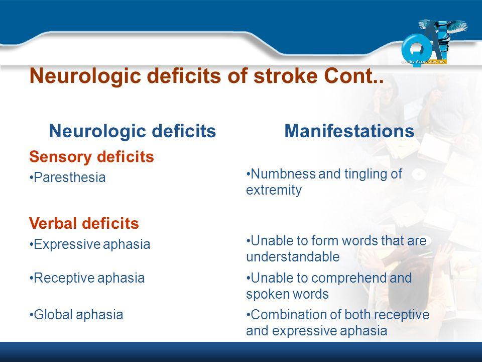 Management of Patients with Neurological disorders - ppt