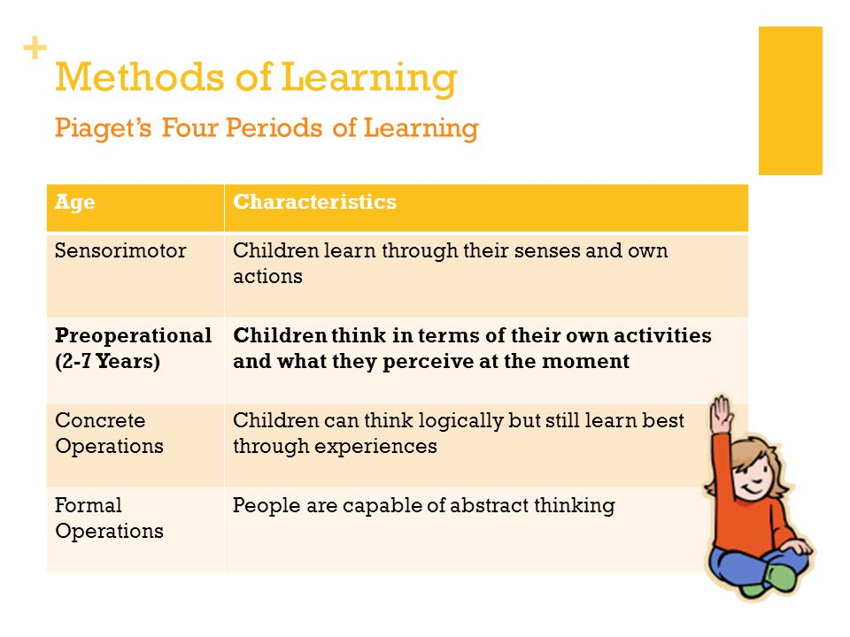 Methods of Learning Piaget's Four Periods of Learning Age