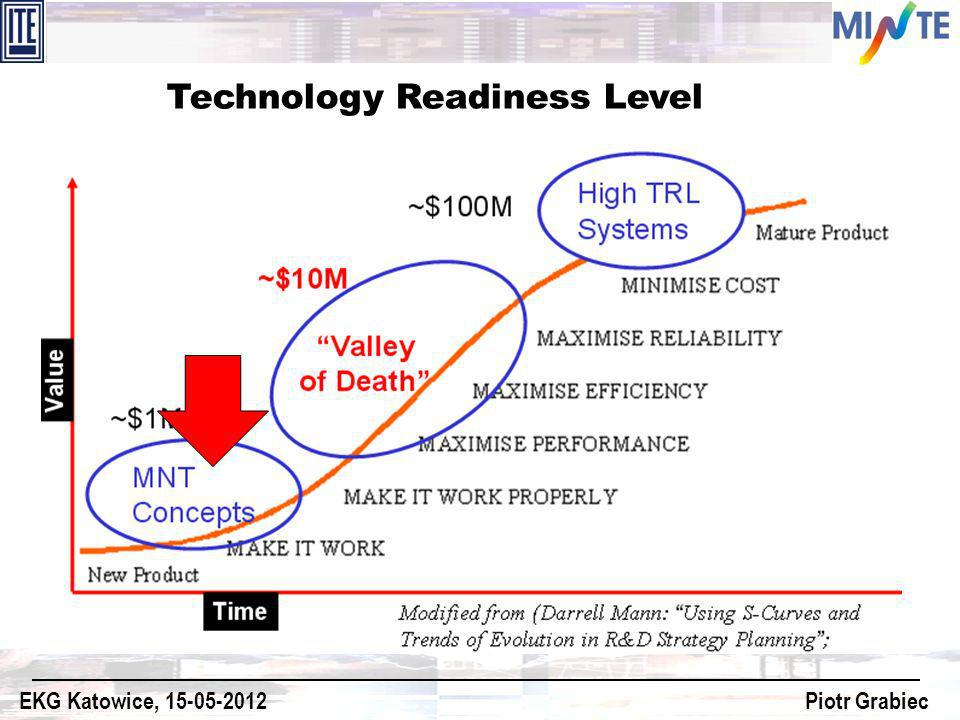 Technology Readiness Level